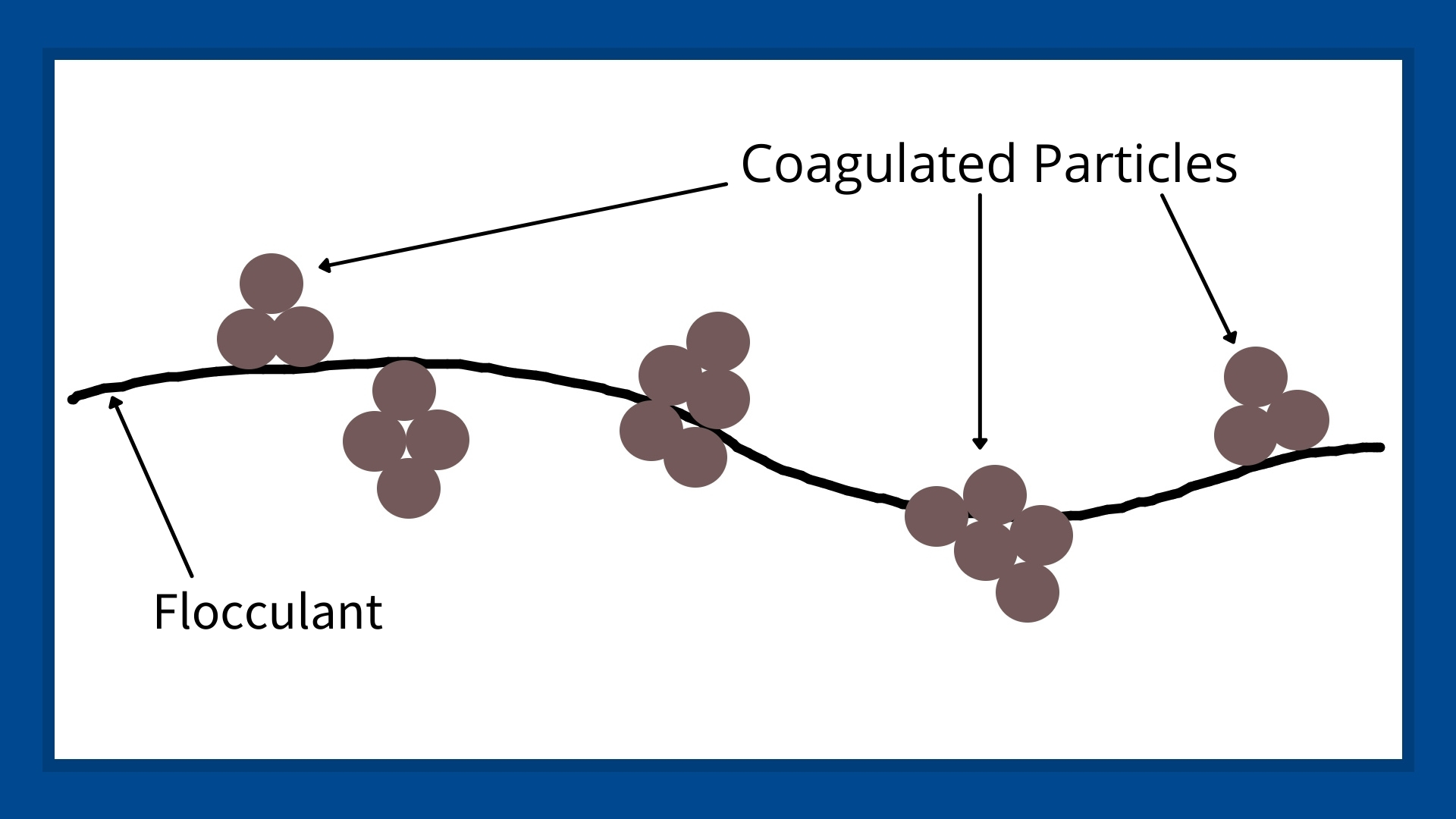 This image shows the coagulated particles being pulled together by a flocculant to form larger particles.