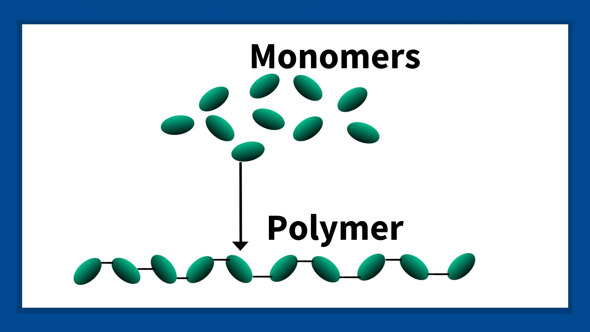 This image shows how many monomer molecules will come together to create a polymer chain.