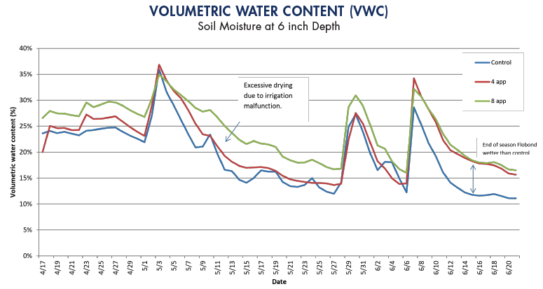 A line graph showing the volumetric water content differences between different soil conditioner applications against the control.