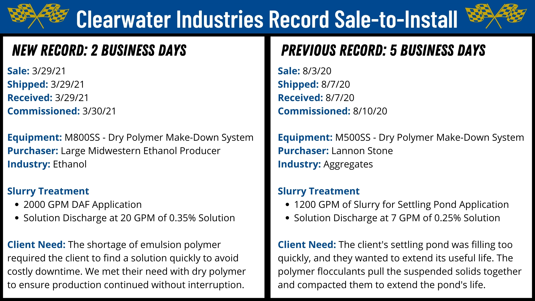 An image showing Clearwater Industries record sale-to-installs with the newest record on the left.