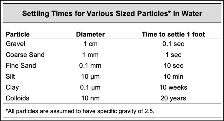 An image detailing the time it takes for different sized particles ranging from gravel to colloids to fall out of liquid suspension.