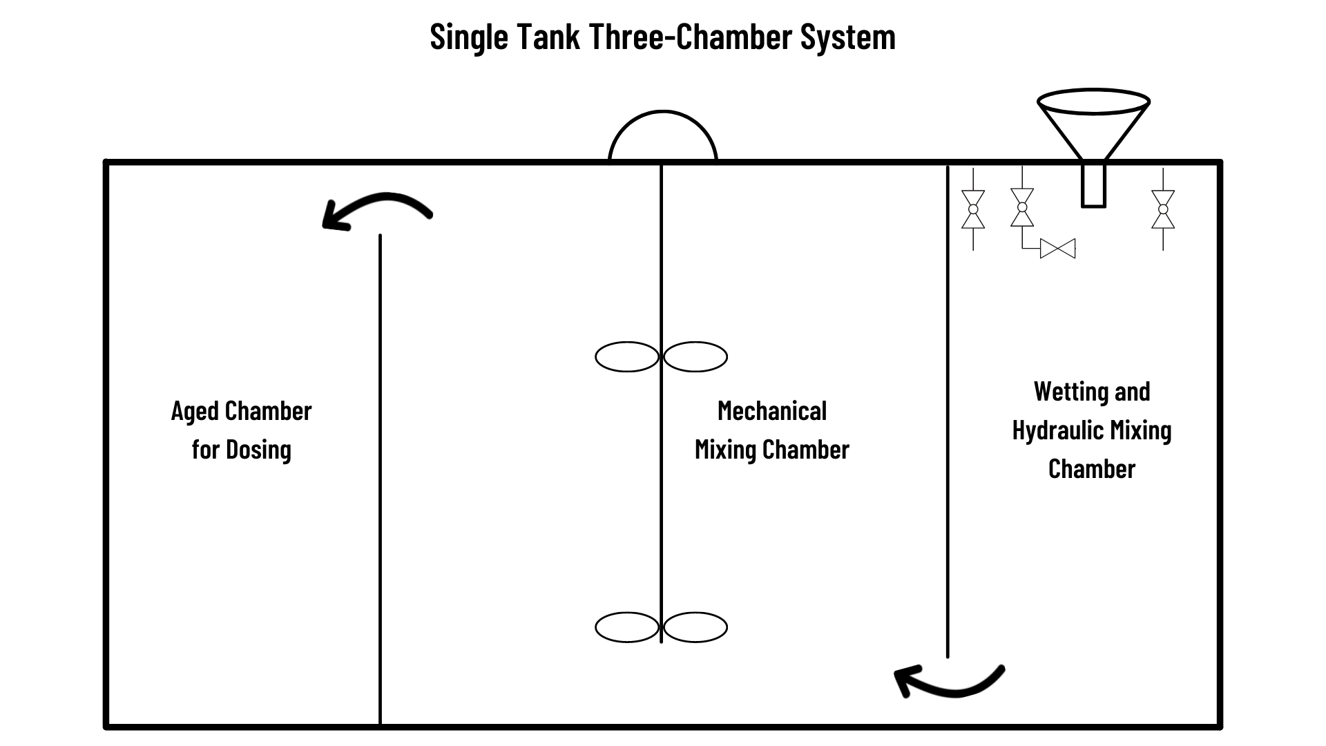 A simple drawing of polymer solution flow path through a single tank dry polymer preparation system.